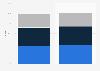 Marktanteile der Mediengruppen im Werbemarkt 2014