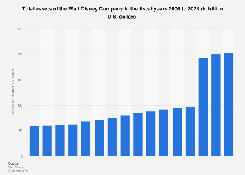 Total assets of the Walt Disney Company 2006-2018