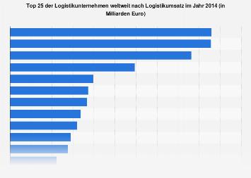 Größte Logistikunternehmen weltweit nach Logistikumsatz 2014