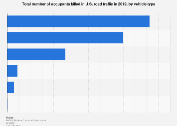 Total number of occupants killed in U.S. road traffic by vehicle type 2015