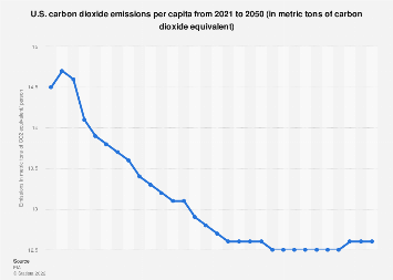 Carbon dioxide emissions per person in the U.S. 2017-2050