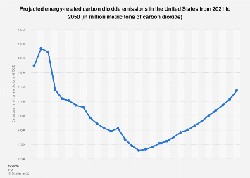 U.S. carbon dioxide emissions from energy 2018-2050