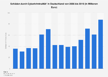 Schäden durch Cyberkriminalität in Deutschland bis 2017