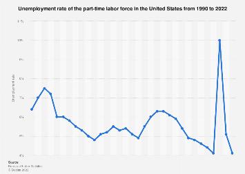 Part-time labor force - unemployment rate 1990-2017