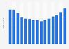 Umsatz der Musikindustrie in Österreich bis 2017