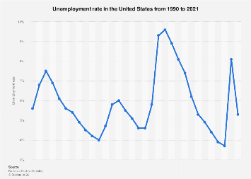 Unemployment rate in the U.S. 1990-2018