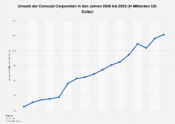 Umsatz von Comcast bis 2016