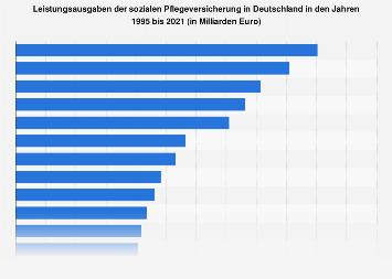 Leistungsausgaben der sozialen Pflegeversicherung in Deutschland bis 2016