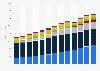 Comcast Corporation's cable segment revenue 2010-2018