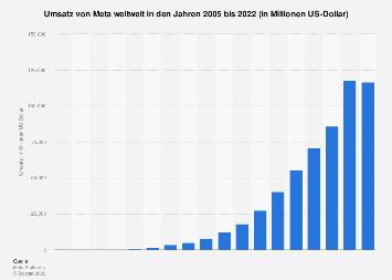 Umsatz von Facebook weltweit bis 2017