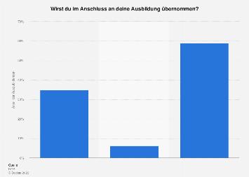 Umfrage zur Übernahme von Auszubildenden nach der Ausbildung 2018