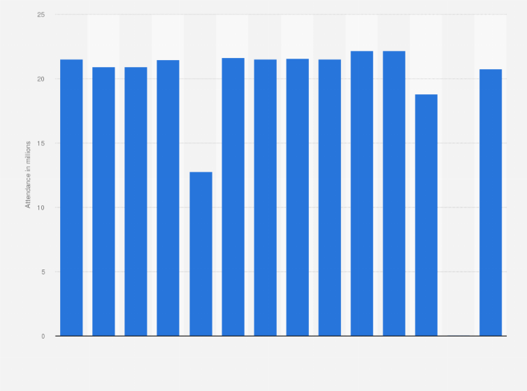 Nhl Total Attendance 2008 2019 Statista