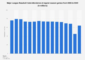 Total attendance at Major League Baseball regular season games 2006-2017