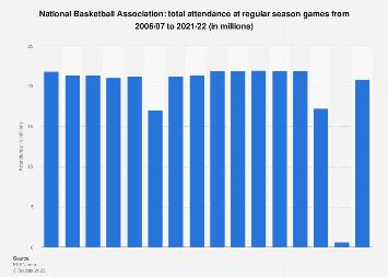 Total attendance at National Basketball Association regular season games 2006-2017