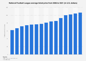 NFL average ticket price 2006-2018 | Statista