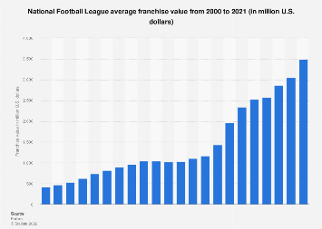 National Football League - average franchise value 2000-2017