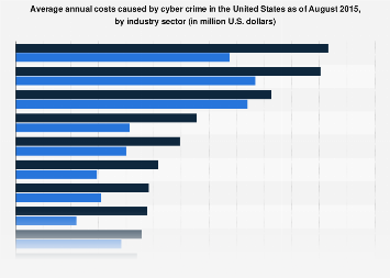 Annualized costs caused by cyber crime in the United States 2015, by industry