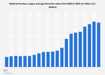 National Hockey League average franchise value 2000-2017