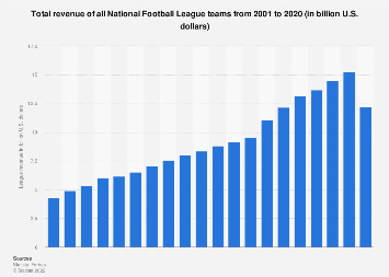 Total revenue of the National Football League 2001-2017