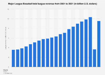 Total revenue of Major League Baseball 2001-2017