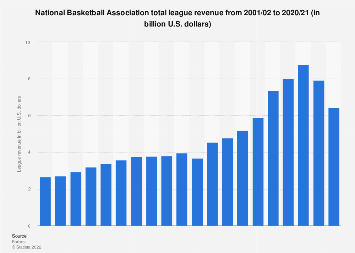 94fda7fb2 • Total NBA revenue 2001-2017