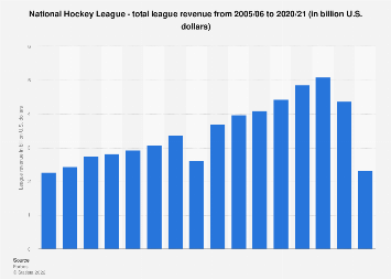 Total revenue of the National Hockey League 2005-2016