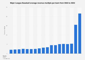 Average revenue multiple MLB teams 2005-2019 | Statista