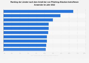 Ranking der Länder nach Aufkommen von Phishing-Attacken 2019