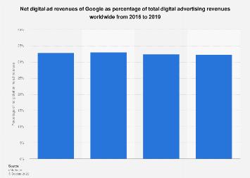 Google's market share of global digital ad revenues 2016-2019