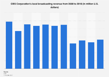 CBS Corporation's local broadcasting revenue 2008-2017