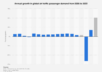 Global air traffic - annual growth of passenger demand 2005-2018