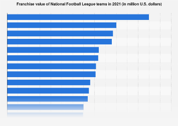Value of National Football League franchises 2017