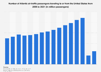 Atlantic air traffic passengers traveling to/from the United States 2018