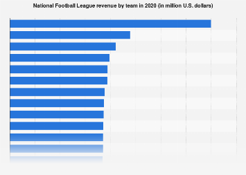 Revenue of National Football League (NFL) teams 2017