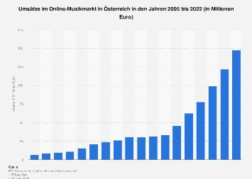 Umsatz im Internet- und Handymusikmarkt in Österreich bis 2017