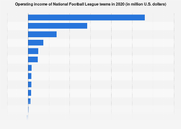 Operating income of National Football League franchises 2016