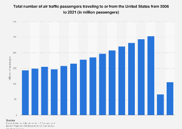 Total air traffic passengers traveling to/from the United States 2006-2019