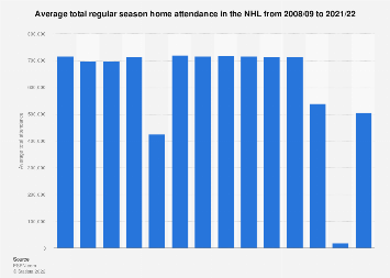 Total  home attendance in the NHL per team 2008-2017