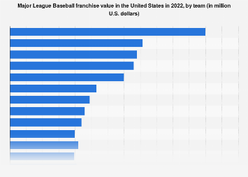 Franchise value of Major League Baseball teams 2018
