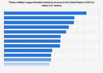 Revenue of Major League Baseball teams 2017