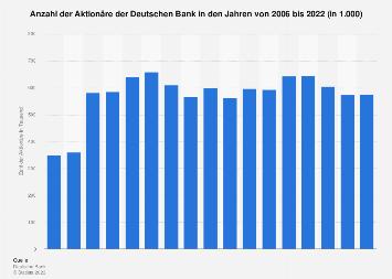 Deutsche Bank - Zahl der Aktionäre bis 2017