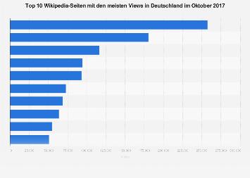 Meistbesuchte Wikipedia-Artikel in Deutschland im Oktober 2017