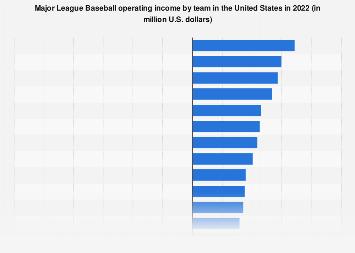 Operating income of Major League Baseball franchises 2016
