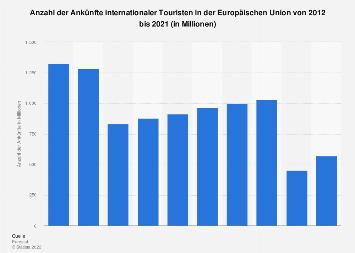 Europa - Anzahl der Ankünfte internationaler Touristen bis 2018