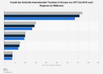 Ankünfte internationaler Touristen in Europa nach Regionen bis 2016