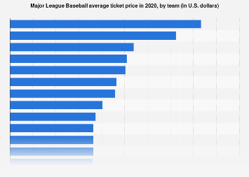 Average ticket price for an MLB game by team 2017