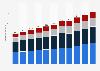 Einnahmen durch internationale Touristen in Europa bis 2016