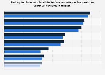 Länderranking nach den Ankünften internationaler Touristen bis 2016