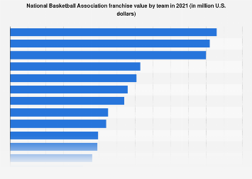 Value of National Basketball Association franchises 2018