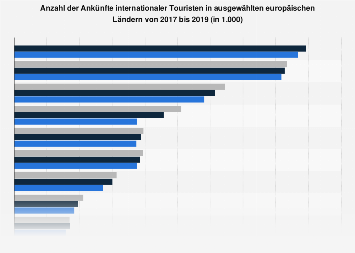 Ankünfte internationaler Touristen in ausgewählten europäischen Ländern bis 2016